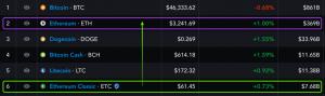 Gibt es eine Grundlage für diese Ethereum Classic-Preisprognosen?