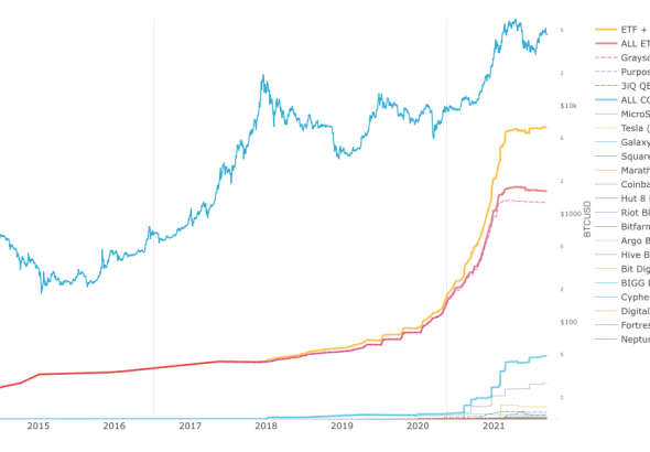 Bitcoin-Wale in Bewegung.  Fischen sie nach Dollar?