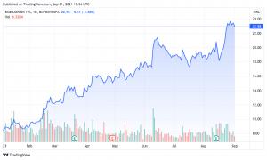Wertentwicklung der Embraer-Aktie im Jahr 2021. Quelle: TradingView.